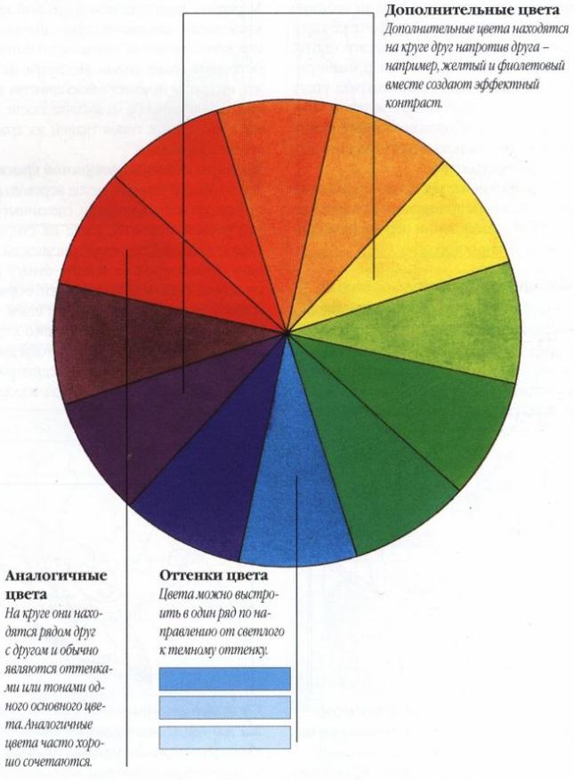 Цветовой круг в вышивке